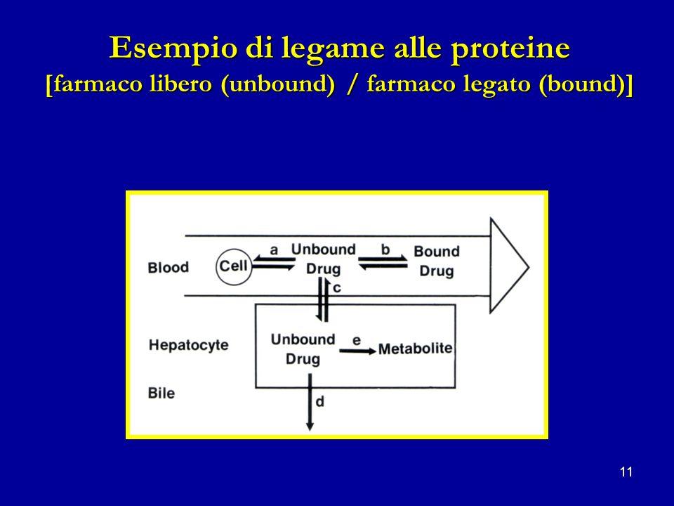Esempio di legame alle proteine [farmaco libero (unbound) / farmaco legato (bound)]